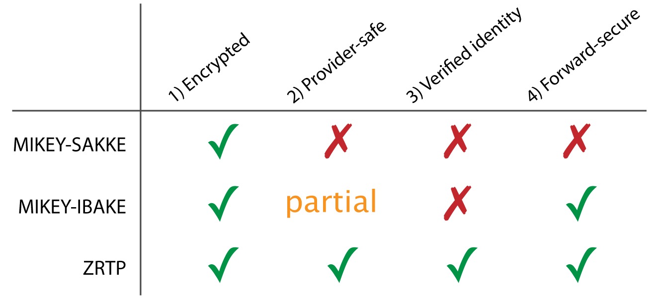 Table 1: Comparison of three protocols against the EFF criteria.