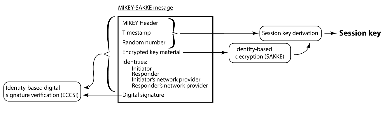 Figure 2: The MIKEY-SAKKE message is sent from the initiator to responder. The responder first checks the digital signature on the message (using the initiator's public key), then decrypts the key material (using the responder's private key). Finally, using the decrypted key material and other fields in the message, the responder can derive the session key.