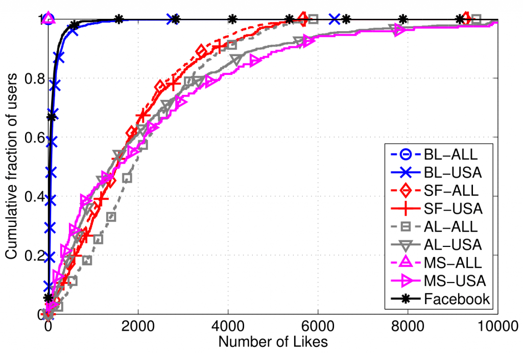 Cumulative Distribution Function (CDF) of the total number of pages liked by like farm users