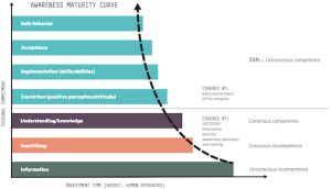 HPE awareness maturity curve