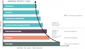 HPE awareness maturity curve