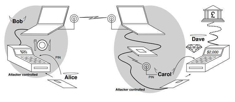 A rigged payment terminal capable of performing the relay attack can be made from off-the-shelf components