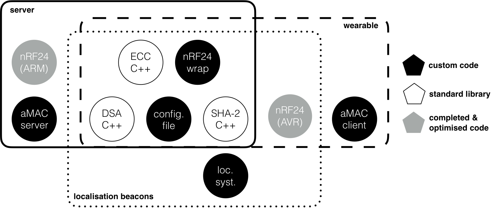 a privacy enhancing architecture for secure wearable