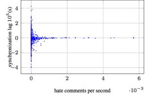 Hate vs sync