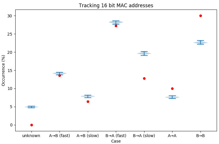 Graph of inferences from 16 bit MAC addresses