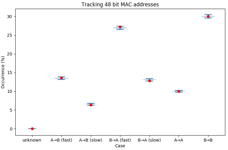 Graph of inferences from 48 bit MAC addresses
