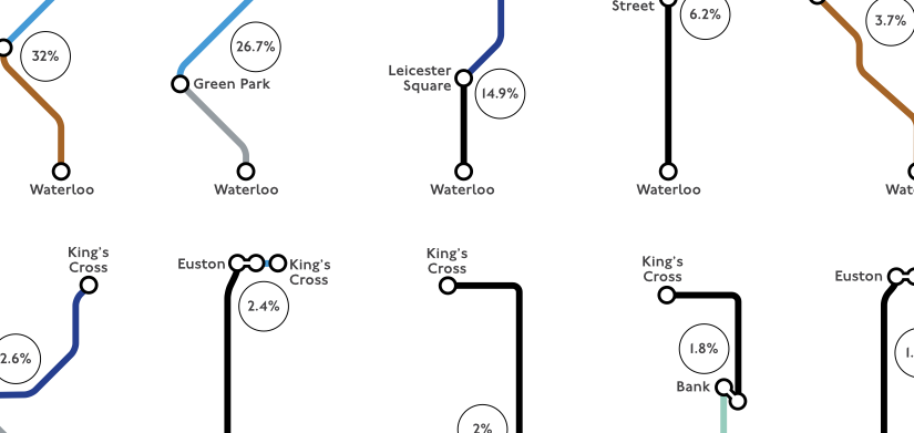 Measuring mobility without violating privacy – a case study of the London Underground