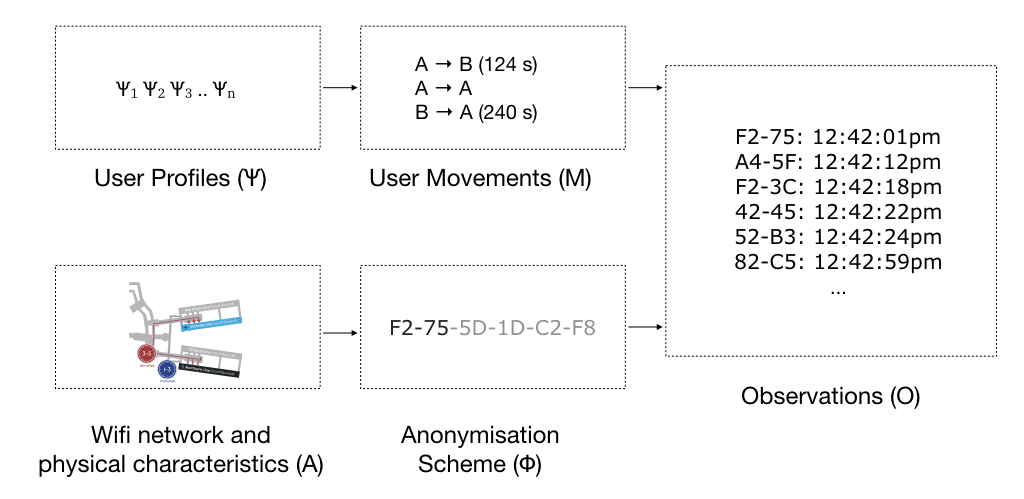 Mobility profile inference scenario